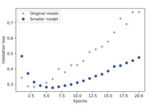 人工智能python实现-神经网络的数据预处理