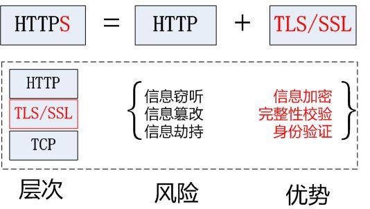 阿里云空间是否要开启HTTPS(SSL加密访问)