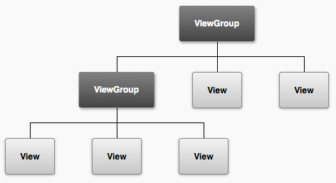 Android View与ViewGroup