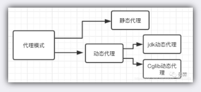 Java设计模式之代理模式