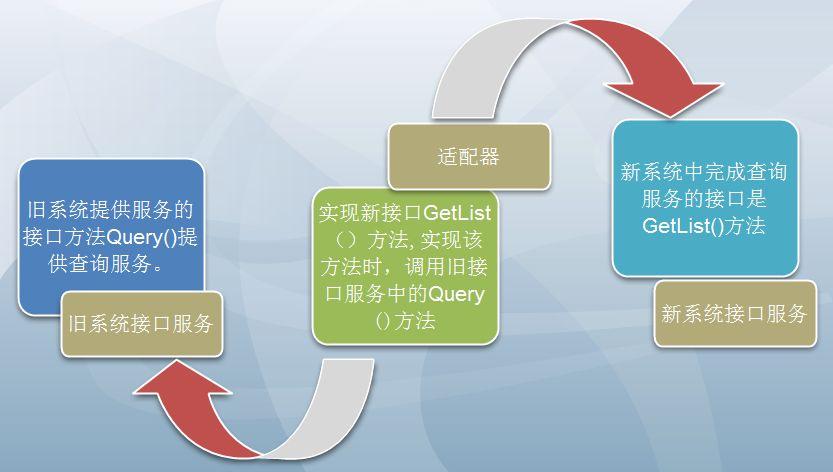 Java设计模式之适配器模式