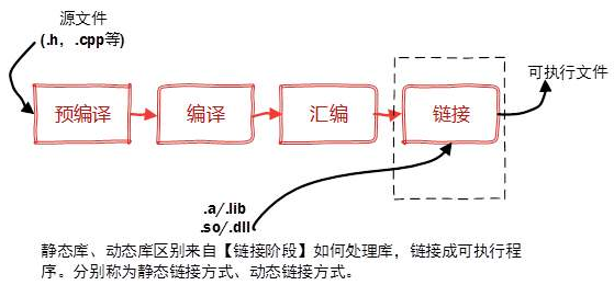 C语言静态库和动态库