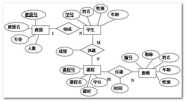 QtCreator画UML