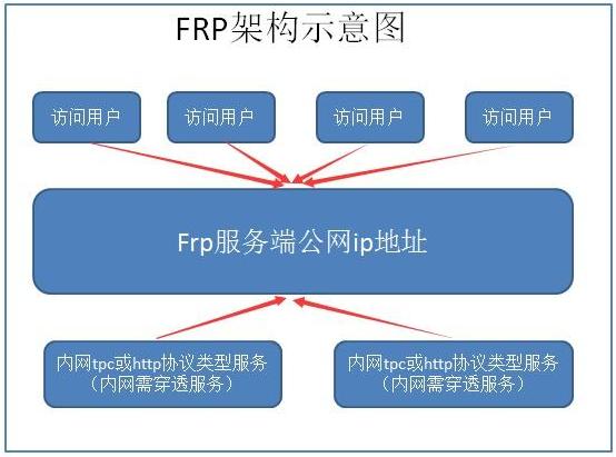 内网穿透frp实例入门及实现原理解析